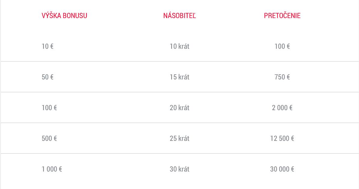DOXXbet Kasíno - tabuľka bonus