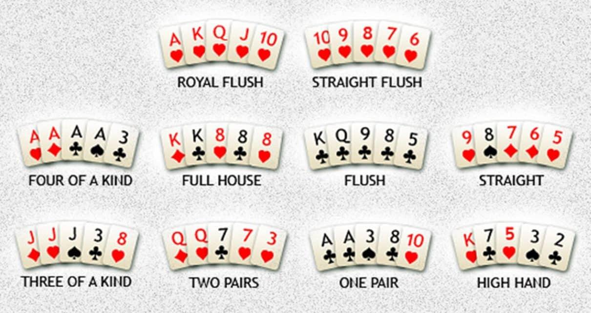 Poker kombinácie